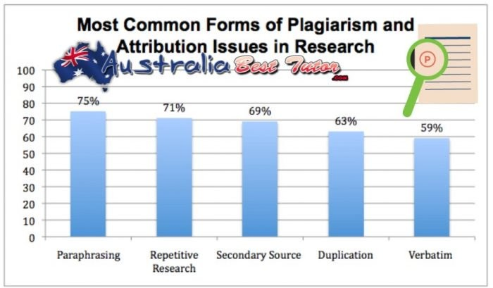Plagiarism Is An Offense And It May Result In Failure In Exams