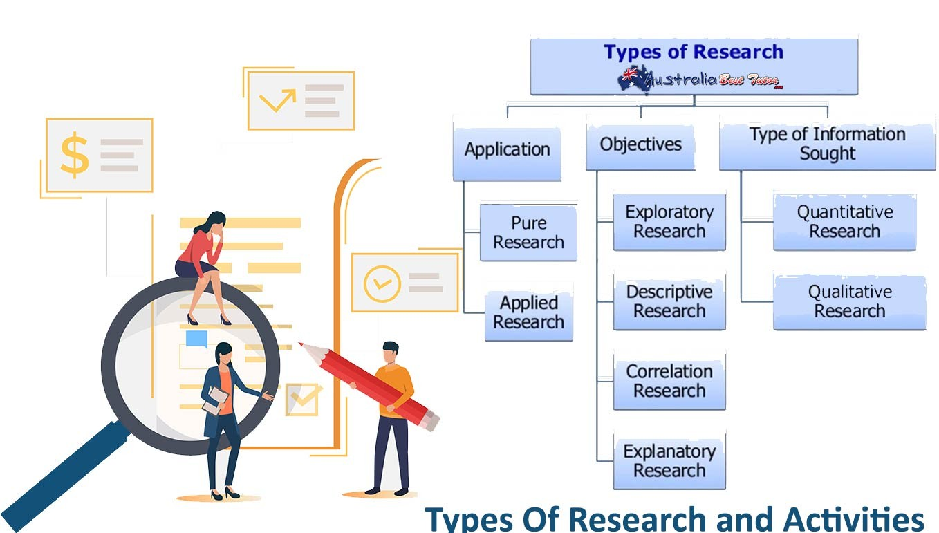 Types Of Research and Activities